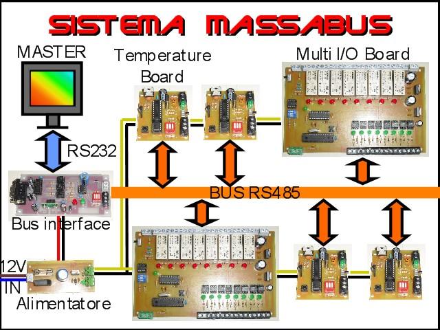 sistema domotico massabus - massari electronics
